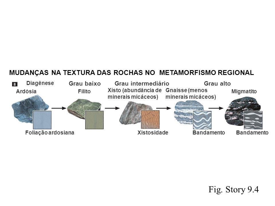 Fig. Story 9.4 MUDANÇAS NA TEXTURA DAS ROCHAS NO METAMORFISMO REGIONAL Grau baixo Grau intermediário Grau alto Filito Xisto (abundância de minerais mi