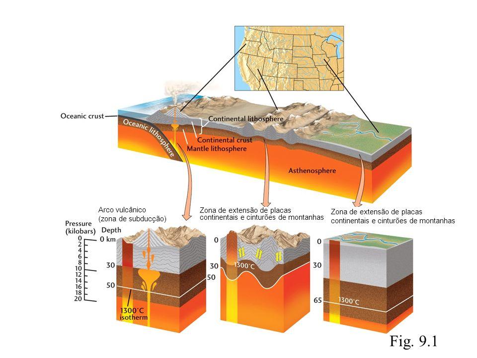 Fig. 9.1 Arco vulcânico (zona de subducção) Zona de extensão de placas continentais e cinturões de montanhas