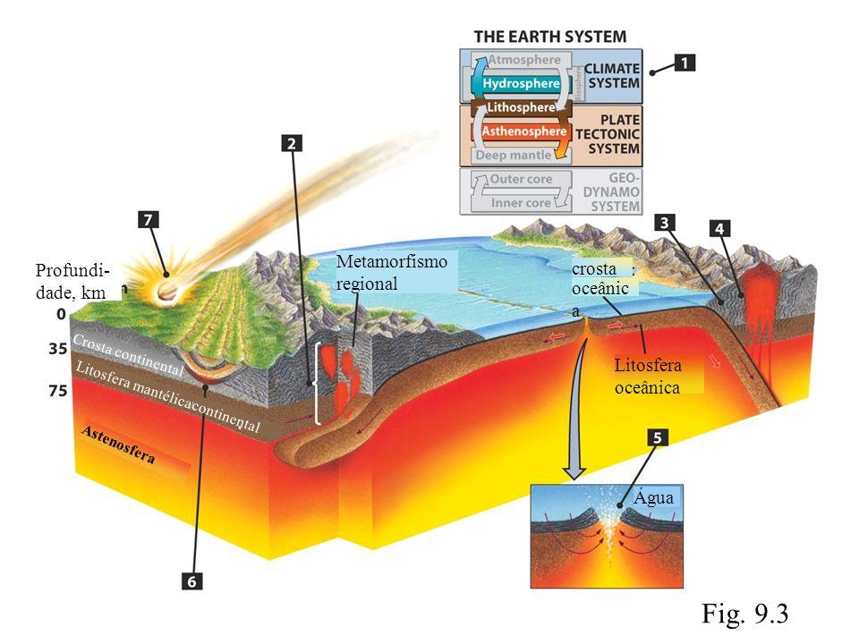 Fig. 9.3 Metamorfismo regional Profundi- dade, km Crosta continental crosta oceânic a Litosfera oceânica Água Litosfera mantélica Astenosfera continen
