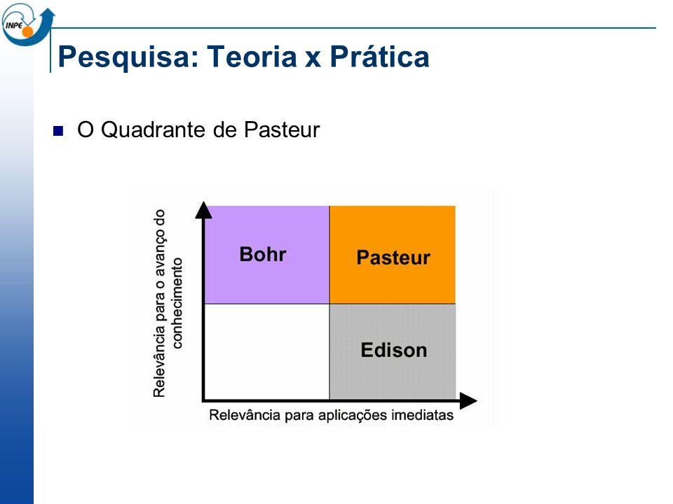 Pesquisa: Teoria x Prática O Quadrante de Pasteur
