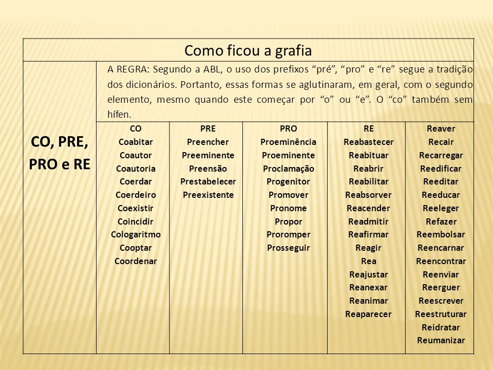 Como ficou a grafia CO, PRE, PRO e RE A REGRA: Segundo a ABL, o uso dos prefixos pré, pro e re segue a tradição dos dicionários. Portanto, essas forma
