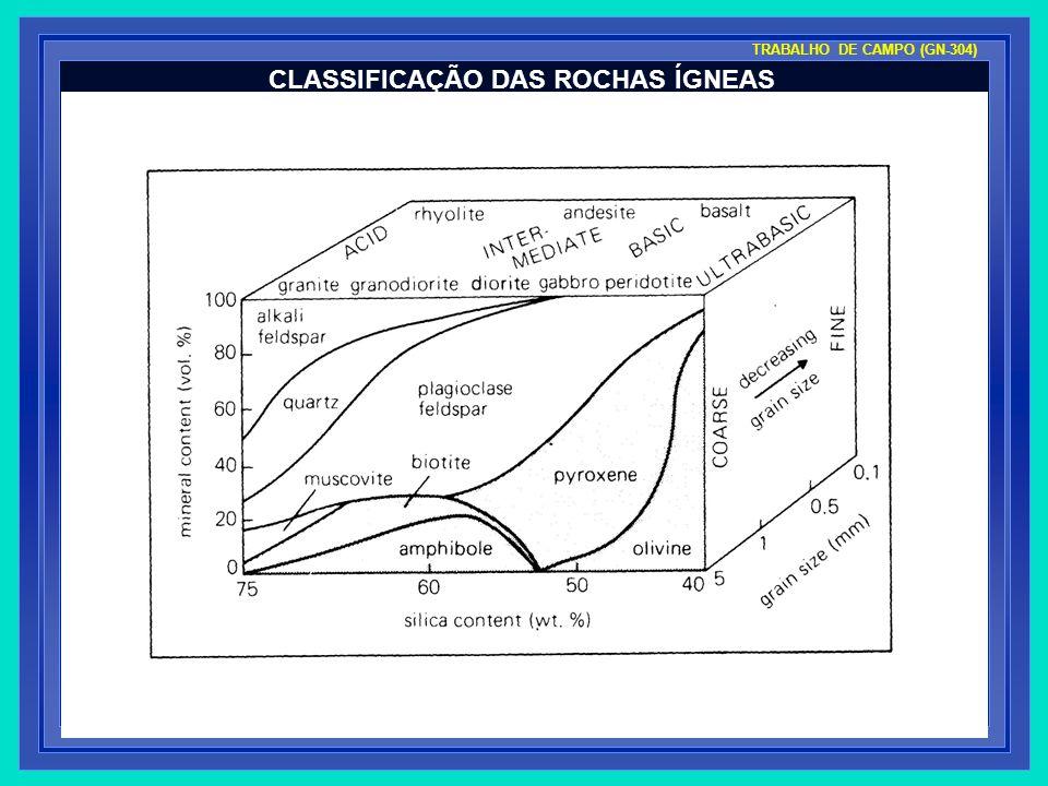 CLASSIFICAÇÃO DAS ROCHAS ÍGNEAS TRABALHO DE CAMPO (GN-304)