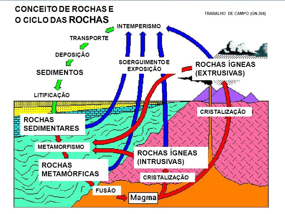 CONCEITO DE ROCHAS E O CICLO DAS ROCHAS INTEMPERISMO TRANSPORTE DEPOSIÇÃO SEDIMENTOS LITIFICAÇÃO ROCHAS SEDIMENTARES ROCHAS METAMÓRFICAS ROCHAS ÍGNEAS