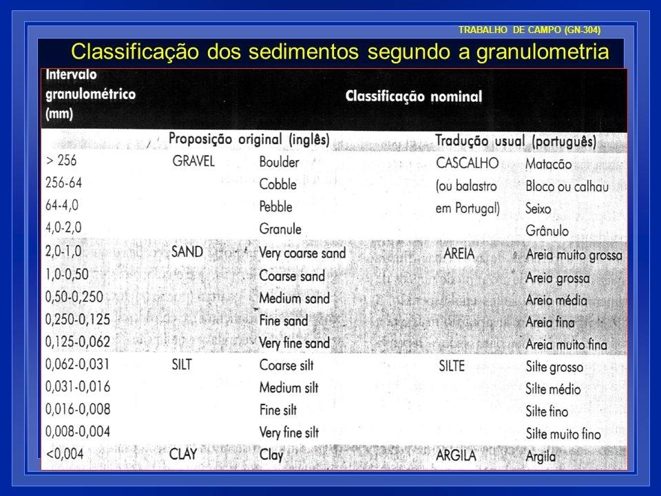Classificação dos sedimentos segundo a granulometria TRABALHO DE CAMPO (GN-304)