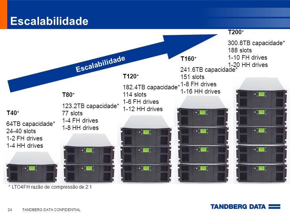 TANDBERG DATA CONFIDENTIAL24 Escalabilidade T40 + 64TB capacidade* 24-40 slots 1-2 FH drives 1-4 HH drives * LTO4FH razão de compressão de 2:1 T80 + 1