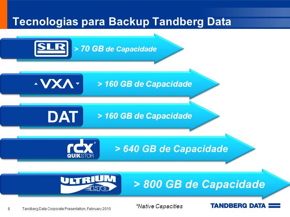 Drives LTO Tandberg Data Linha completa de Drives LTO Inclui Software Symantec Backup Exec QS Alta Capacidade e Performance Roadmap de 6 gerações Características –Criptografia (LTO-& LTO5); –WORM (LTO-3, 4 e 5); –Várias Interfaces ; Garantia de 3 anos Tandberg Data Corporate Presentation, February 201019 Produto Capacidade*Tx Transferência*Interface LTO-5 HH 1.5/3.0 TB> de 1TB/hr SAS, FC LTO-4 FH800/1600GB> de 864GB/hrSCSI, SAS, FC LTO-4 HH800/1600GB> de 576GB/hrSCSI, SAS LTO-3 HH400/800GB> de 432GB/hrSCSI, SAS LTO-2 HH200/400GB< de 173GB/hrSCSI *assumindo compressão de 2:1