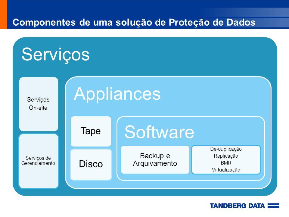 Componentes de uma solução de Proteção de Dados Serviços On-site Serviços de Gerenciamento Appliances TapeDisco Software Backup e Arquivamento De-dupl