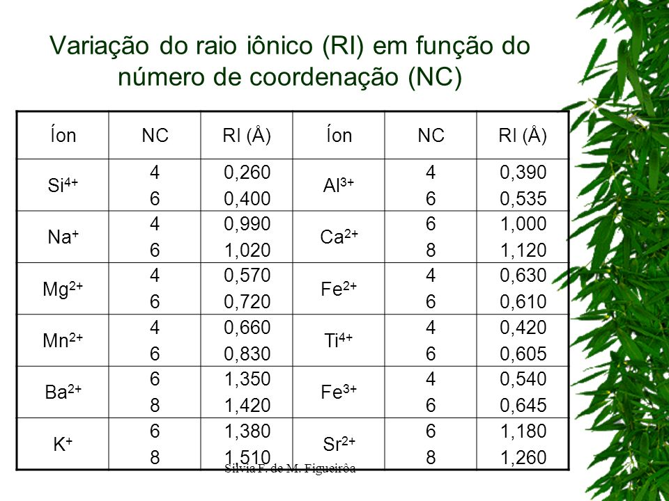 Silvia F. de M. Figueirôa Variação do raio iônico (RI) em função do número de coordenação (NC) ÍonNCRI (Å)ÍonNCRI (Å) Si 4+ 4646 0,260 0,400 Al 3+ 464