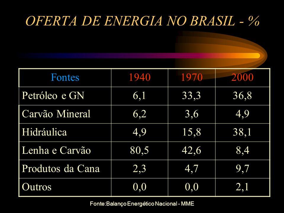 TIPOS DE COMBUSTÍVEIS FÓSSEIS Óleo Combustível - BPF (Baixo Ponto de Fluidez) Gás Liqüefeito de Petróleo - GLP Coque de Petróleo Gás Natural