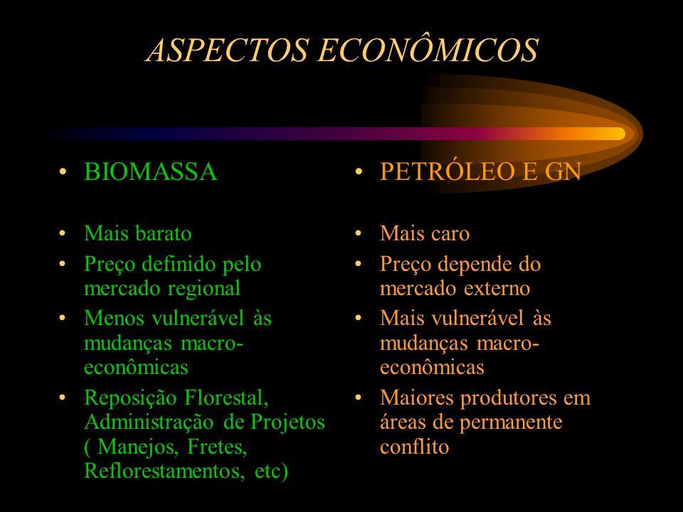 ASPECTOS ECONÔMICOS BIOMASSA Mais barato Preço definido pelo mercado regional Menos vulnerável às mudanças macro- econômicas Reposição Florestal, Admi