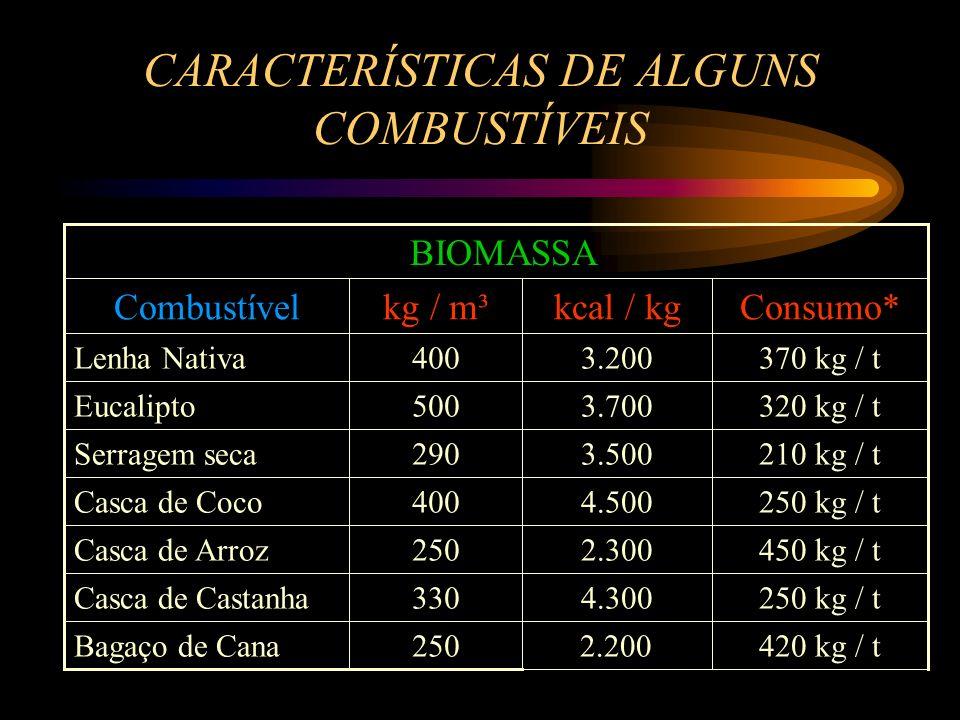 CARACTERÍSTICAS DE ALGUNS COMBUSTÍVEIS Premissas: 1)Kg por m³ e poder calorífico variam com a umidade do combustível. 2)Consumo por tonelada de argila