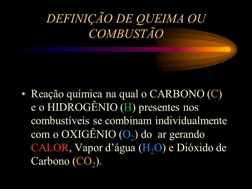 DEFINIÇÃO DE QUEIMA OU COMBUSTÃO Reação química na qual o CARBONO (C) e o HIDROGÊNIO (H) presentes nos combustíveis se combinam individualmente com o OXIGÊNIO (O 2 ) do ar gerando CALOR, Vapor dágua (H 2 O) e Dióxido de Carbono (CO 2 ).