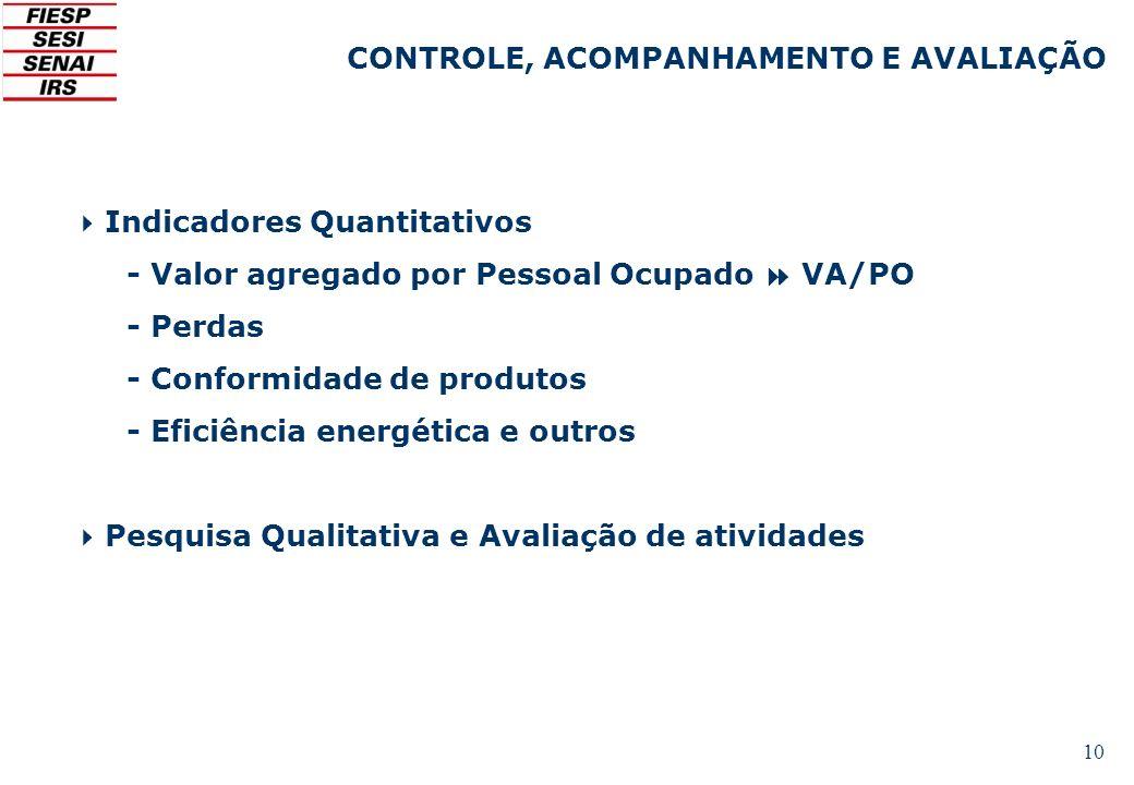 10 Indicadores Quantitativos - Valor agregado por Pessoal Ocupado VA/PO - Perdas - Conformidade de produtos - Eficiência energética e outros Pesquisa