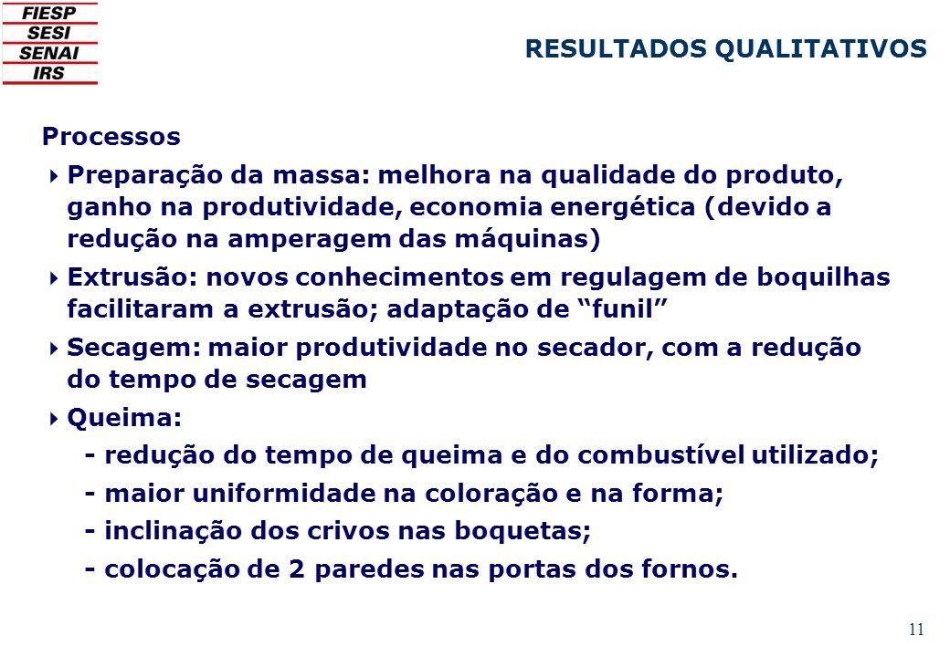11 Processos Preparação da massa: melhora na qualidade do produto, ganho na produtividade, economia energética (devido a redução na amperagem das máqu