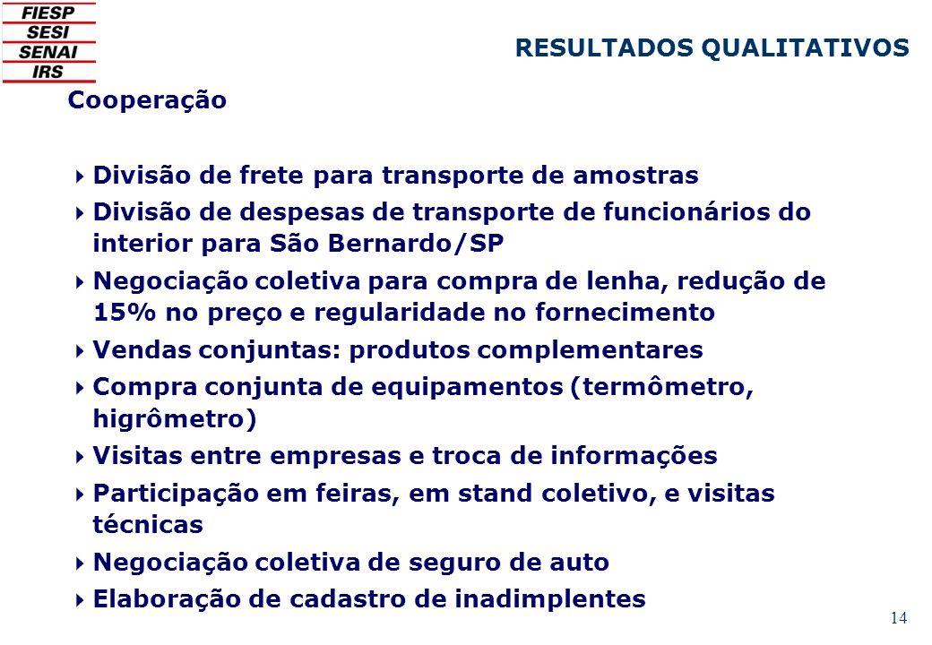 14 Cooperação Divisão de frete para transporte de amostras Divisão de despesas de transporte de funcionários do interior para São Bernardo/SP Negociaç