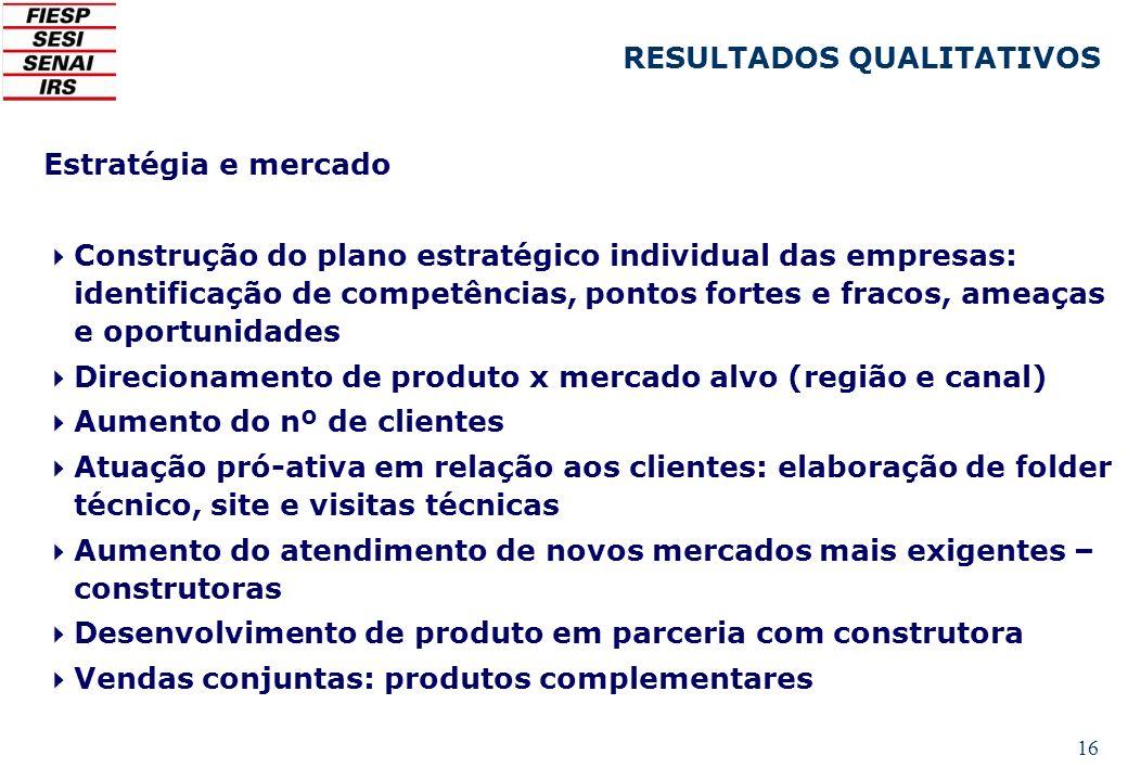 16 Estratégia e mercado Construção do plano estratégico individual das empresas: identificação de competências, pontos fortes e fracos, ameaças e opor