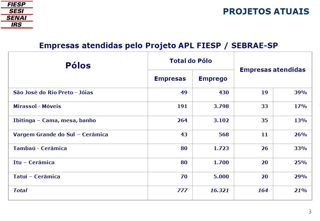 3 Empresas atendidas pelo Projeto APL FIESP / SEBRAE-SP PROJETOS ATUAIS Pólos Total do Pólo Empresas atendidas EmpresasEmprego São José do Rio Preto -