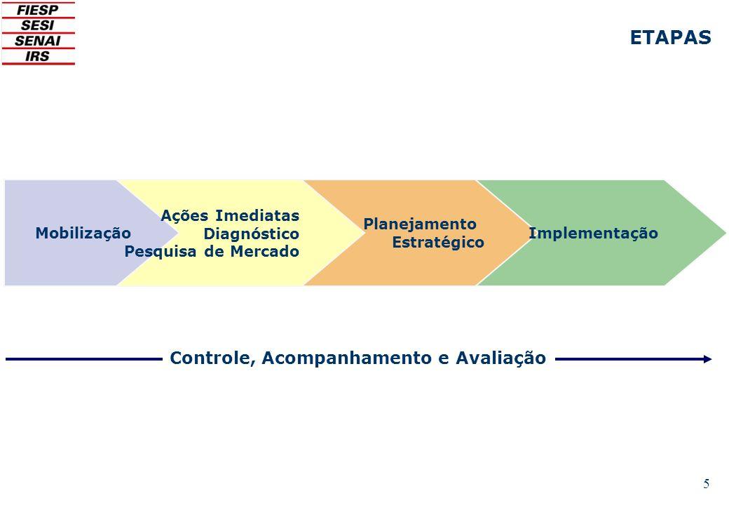 5 ETAPAS Mobilização Ações Imediatas Diagnóstico Pesquisa de Mercado Planejamento Estratégico Implementação Controle, Acompanhamento e Avaliação