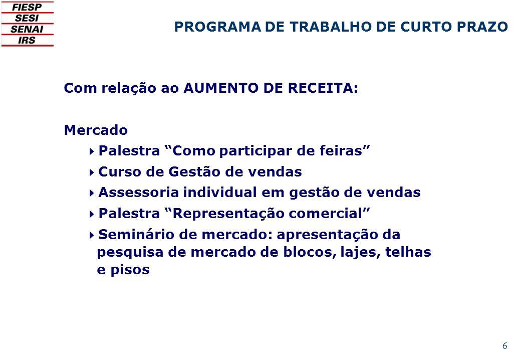6 Com relação ao AUMENTO DE RECEITA: Mercado Palestra Como participar de feiras Curso de Gestão de vendas Assessoria individual em gestão de vendas Pa