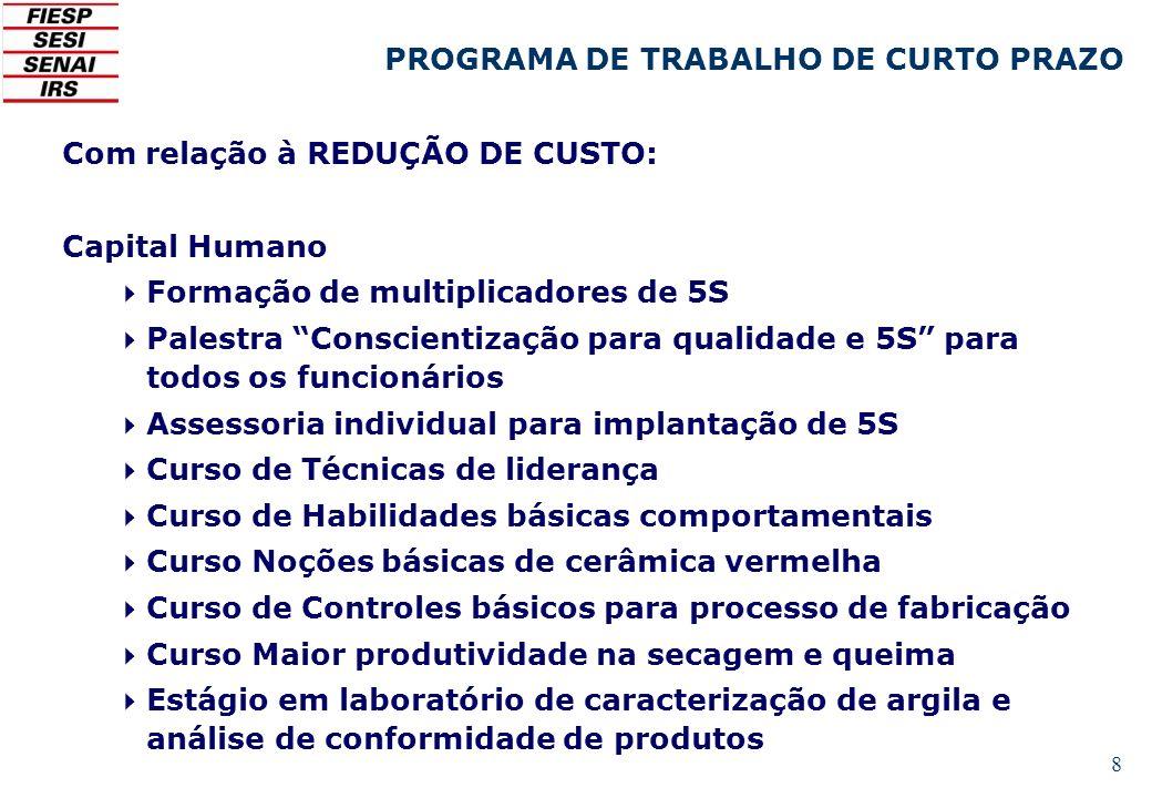 8 Com relação à REDUÇÃO DE CUSTO: Capital Humano Formação de multiplicadores de 5S Palestra Conscientização para qualidade e 5S para todos os funcioná