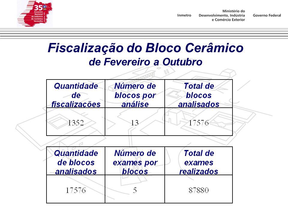 Fiscalização do Bloco Cerâmico de Fevereiro a Outubro