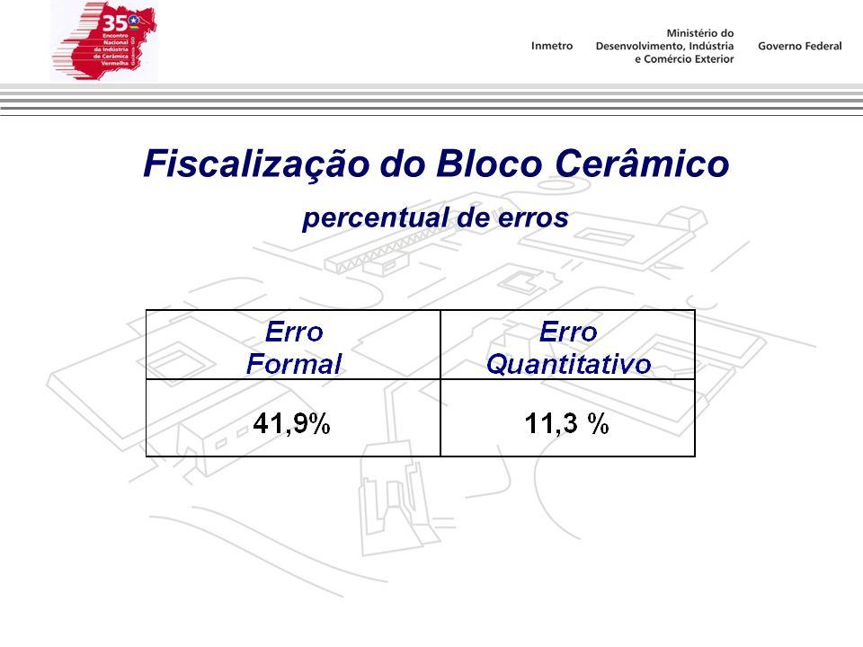 Fiscalização do Bloco Cerâmico percentual de erros