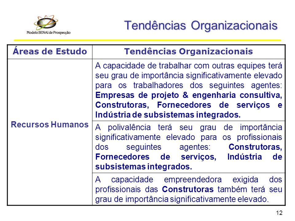 12 Áreas de EstudoTendências Organizacionais Recursos Humanos A capacidade de trabalhar com outras equipes terá seu grau de importância significativam