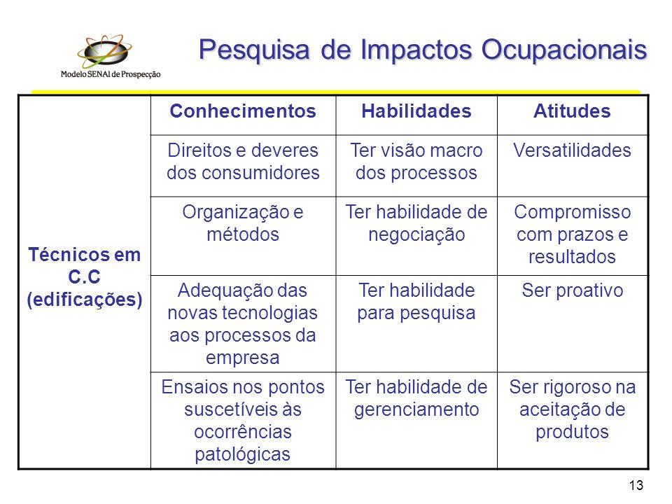 13 Pesquisa de Impactos Ocupacionais Técnicos em C.C (edificações) ConhecimentosHabilidadesAtitudes Direitos e deveres dos consumidores Ter visão macr