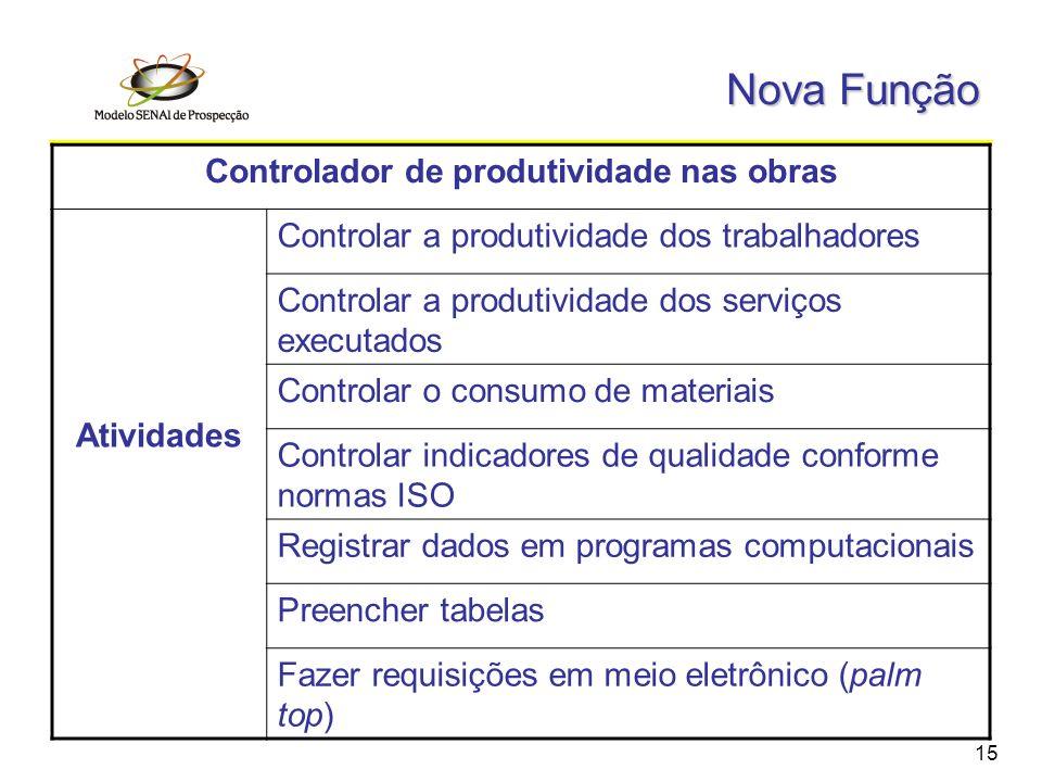 15 Nova Função Controlador de produtividade nas obras Atividades Controlar a produtividade dos trabalhadores Controlar a produtividade dos serviços ex