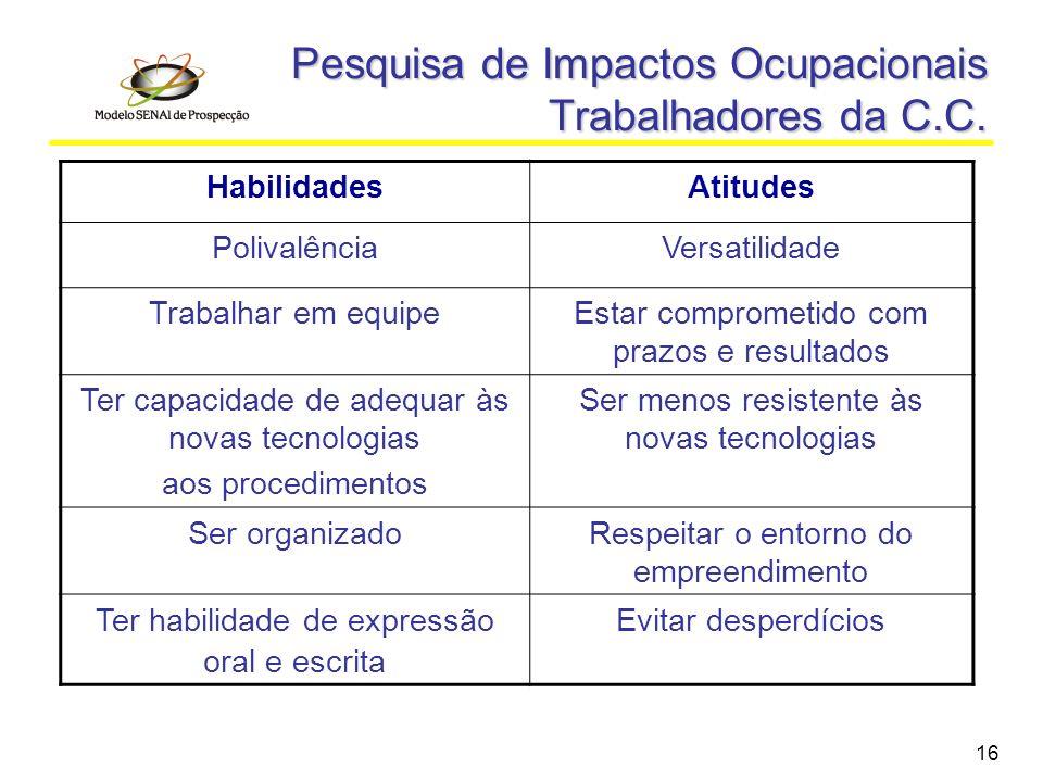 16 Pesquisa de Impactos Ocupacionais Trabalhadores da C.C. HabilidadesAtitudes PolivalênciaVersatilidade Trabalhar em equipeEstar comprometido com pra