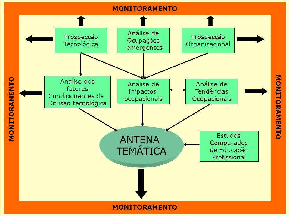 2 Modelo SENAI de Prospecção – Esquema Geral Prospecção Tecnológica Análise de Ocupações emergentes Prospecção Organizacional Análise de Impactos ocup