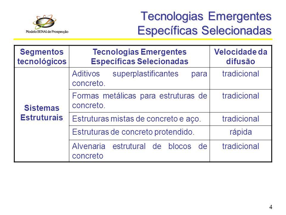 4 Tecnologias Emergentes Específicas Selecionadas Segmentos tecnológicos Tecnologias Emergentes Específicas Selecionadas Velocidade da difusão Sistema
