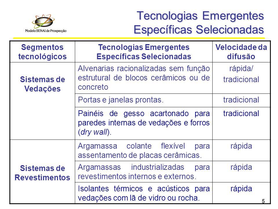 5 Tecnologias Emergentes Específicas Selecionadas Segmentos tecnológicos Tecnologias Emergentes Específicas Selecionadas Velocidade da difusão Sistema