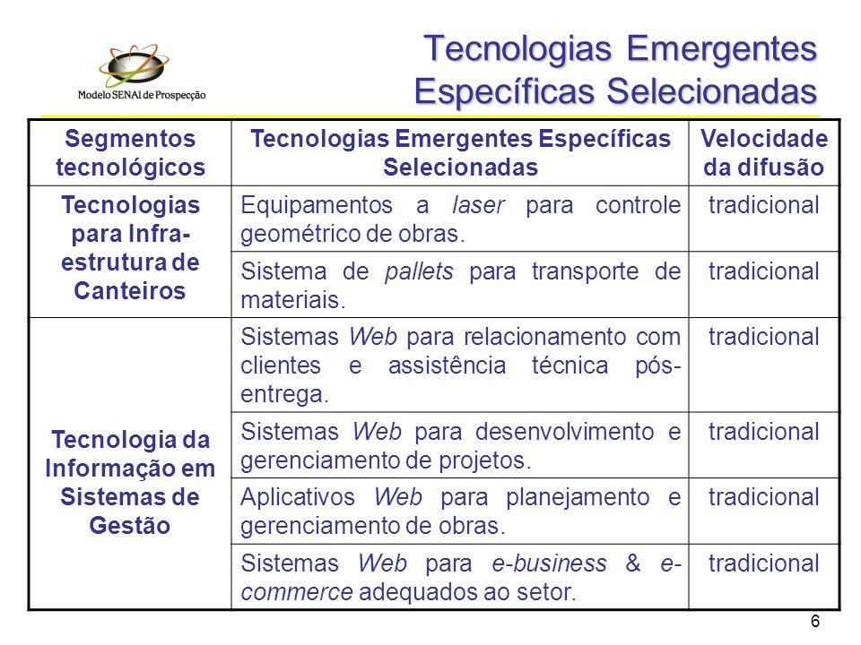 6 Tecnologias Emergentes Específicas Selecionadas Segmentos tecnológicos Tecnologias Emergentes Específicas Selecionadas Velocidade da difusão Tecnolo