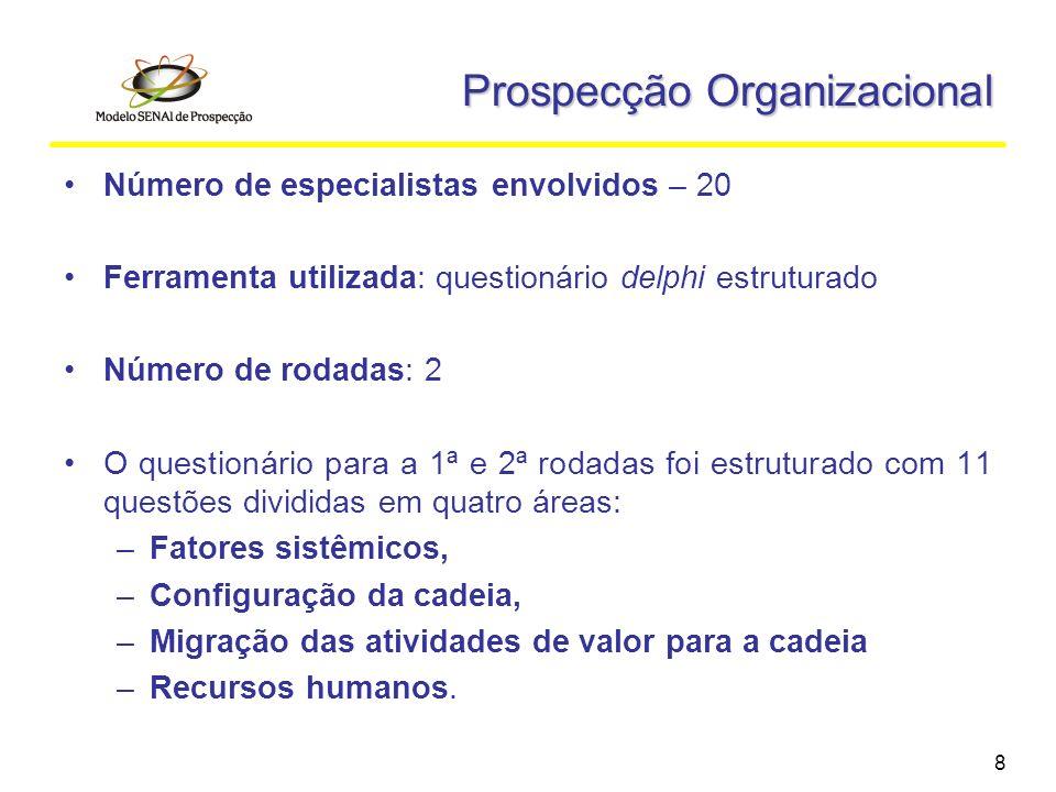 8 Prospecção Organizacional Número de especialistas envolvidos – 20 Ferramenta utilizada: questionário delphi estruturado Número de rodadas: 2 O quest
