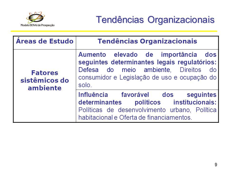 9 Tendências Organizacionais Áreas de EstudoTendências Organizacionais Fatores sistêmicos do ambiente Aumento elevado de importância dos seguintes det