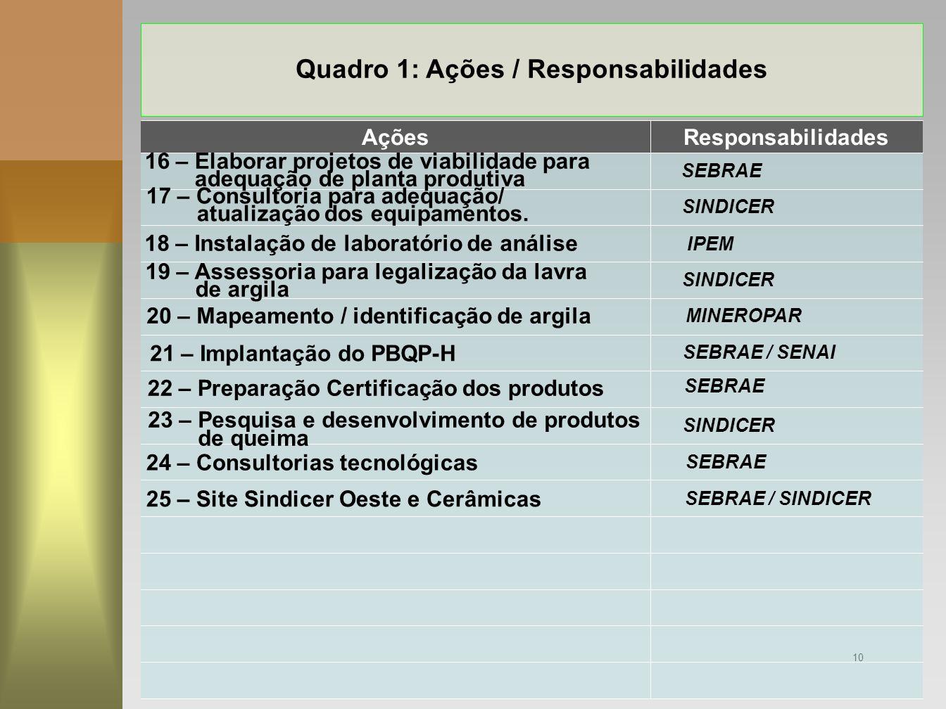 10 Quadro 1: Ações / Responsabilidades 25 – Site Sindicer Oeste e Cerâmicas 24 – Consultorias tecnológicas ResponsabilidadesAções 16 – Elaborar projet