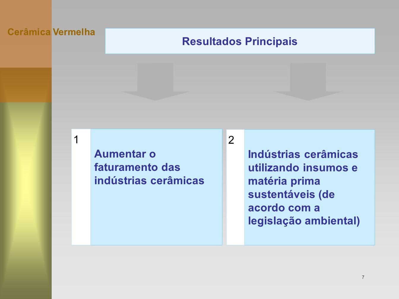 7 Aumentar o faturamento das indústrias cerâmicas 1 Indústrias cerâmicas utilizando insumos e matéria prima sustentáveis (de acordo com a legislação a