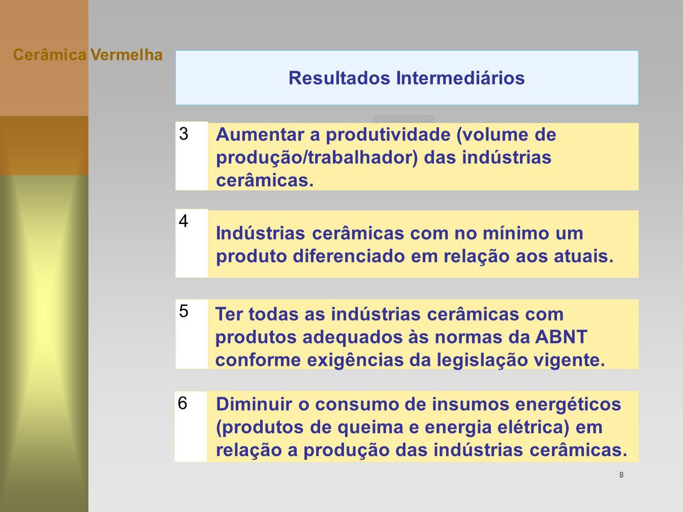8 Cerâmica Vermelha Resultados Intermediários Ter todas as indústrias cerâmicas comprodutos adequados às normas da ABNTconforme exigências da legislaç
