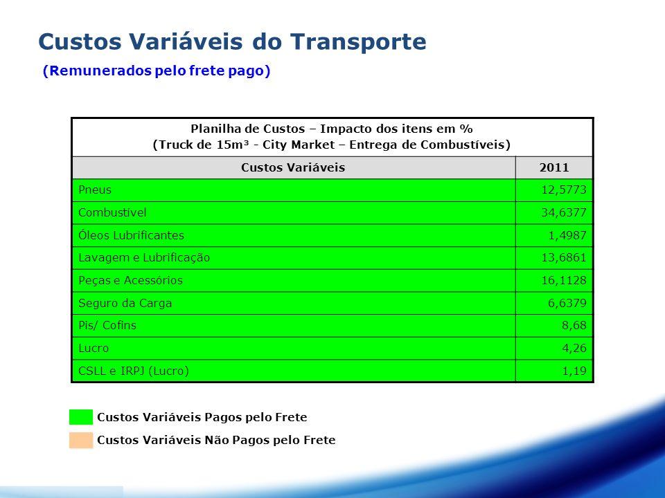 Planilha de Custos – Impacto dos itens em % (Truck de 15m³ - City Market – Entrega de Combustíveis) Custos Variáveis2011 Pneus12,5773 Combustível34,6377 Óleos Lubrificantes1,4987 Lavagem e Lubrificação13,6861 Peças e Acessórios16,1128 Seguro da Carga6,6379 Pis/ Cofins8,68 Lucro4,26 CSLL e IRPJ (Lucro)1,19 Custos Variáveis do Transporte Custos Variáveis Pagos pelo Frete Custos Variáveis Não Pagos pelo Frete (Remunerados pelo frete pago)