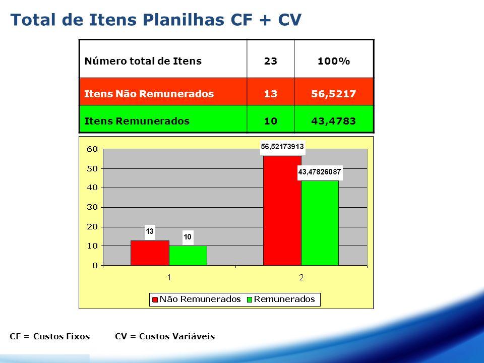 Total de Itens Planilhas CF + CV Número total de Itens23100% Itens Não Remunerados1356,5217 Itens Remunerados1043,4783 CF = Custos Fixos CV = Custos Variáveis