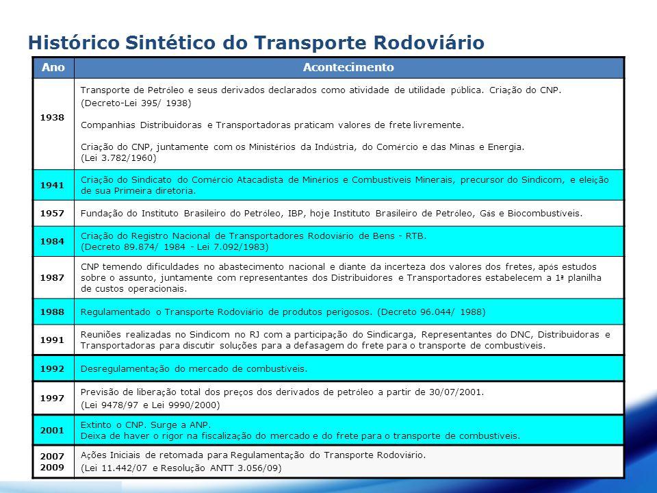 Histórico Sintético do Transporte Rodoviário AnoAcontecimento 1938 Transporte de Petr ó leo e seus derivados declarados como atividade de utilidade p