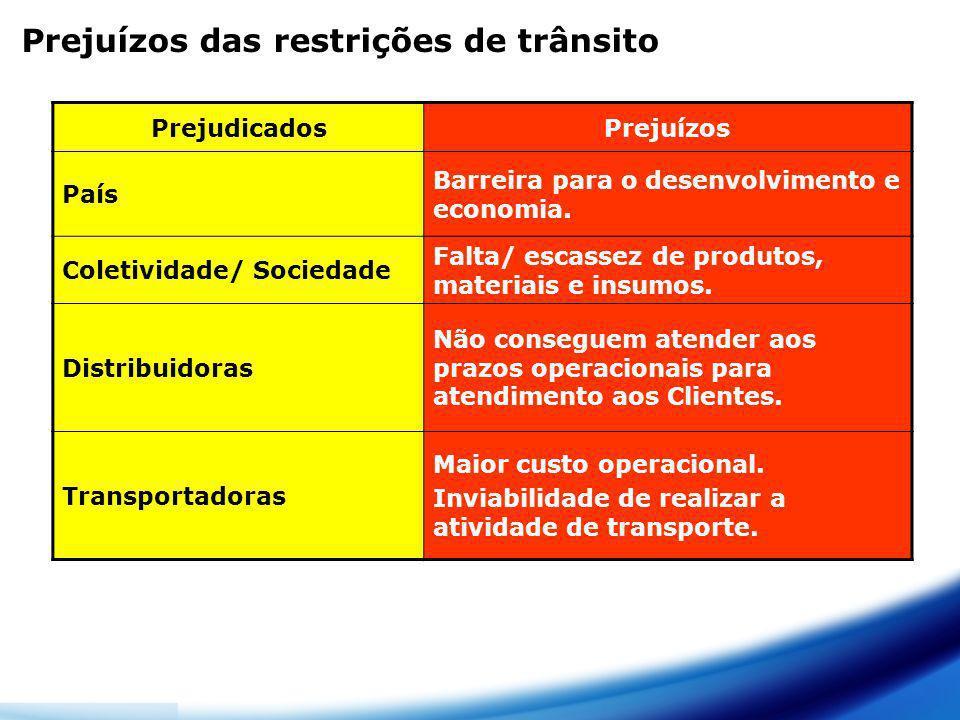 Prejuízos das restrições de trânsito PrejudicadosPrejuízos País Barreira para o desenvolvimento e economia. Coletividade/ Sociedade Falta/ escassez de