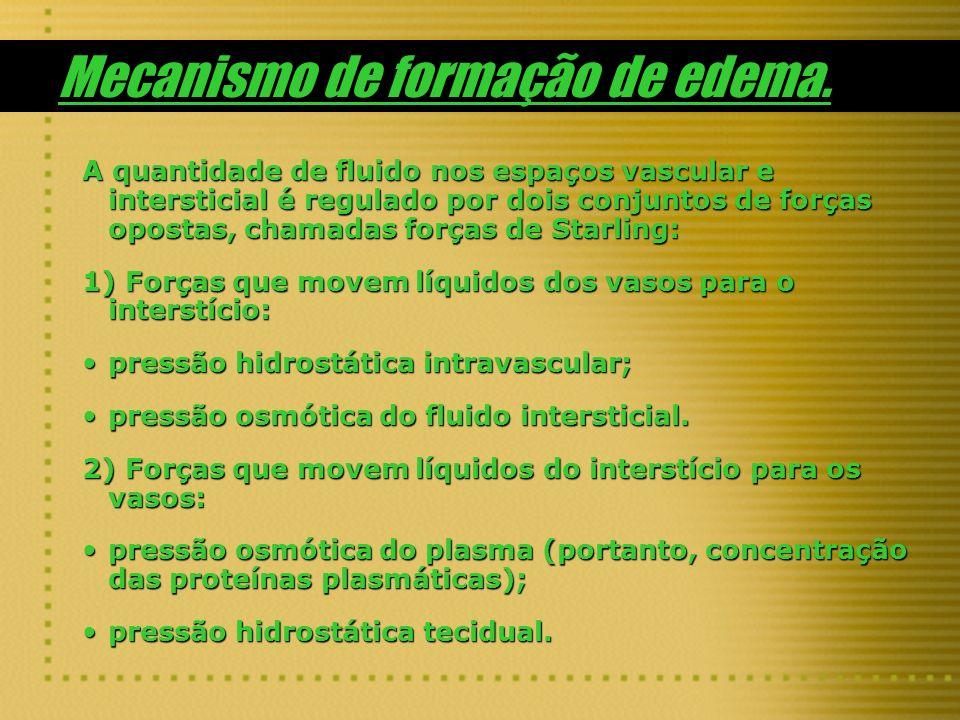 Mecanismo de formação de edema. A quantidade de fluido nos espaços vascular e intersticial é regulado por dois conjuntos de forças opostas, chamadas f