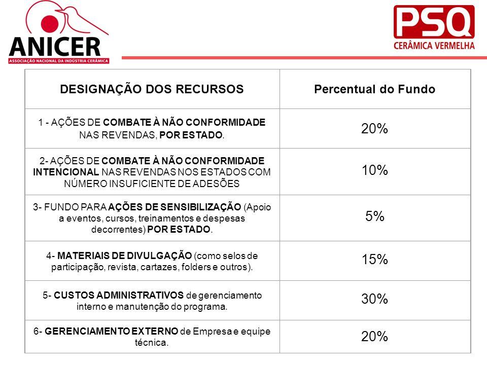 DESIGNAÇÃO DOS RECURSOS Percentual do Fundo 1 - AÇÕES DE COMBATE À NÃO CONFORMIDADE NAS REVENDAS, POR ESTADO. 20% 2- AÇÕES DE COMBATE À NÃO CONFORMIDA