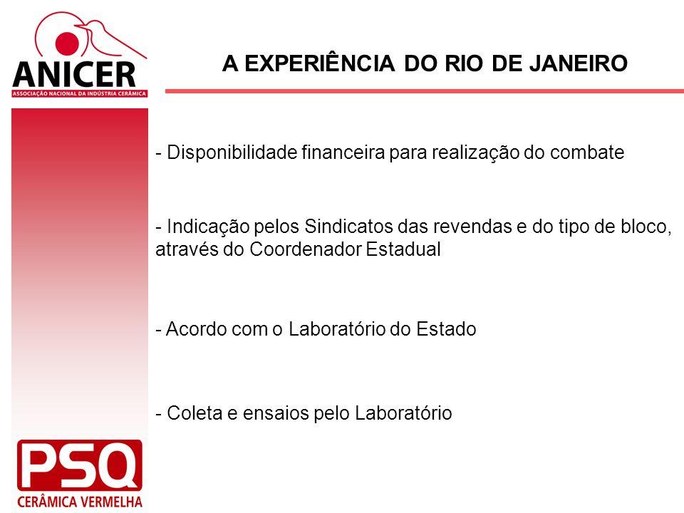 A EXPERIÊNCIA DO RIO DE JANEIRO - Indicação pelos Sindicatos das revendas e do tipo de bloco, através do Coordenador Estadual - Disponibilidade financ