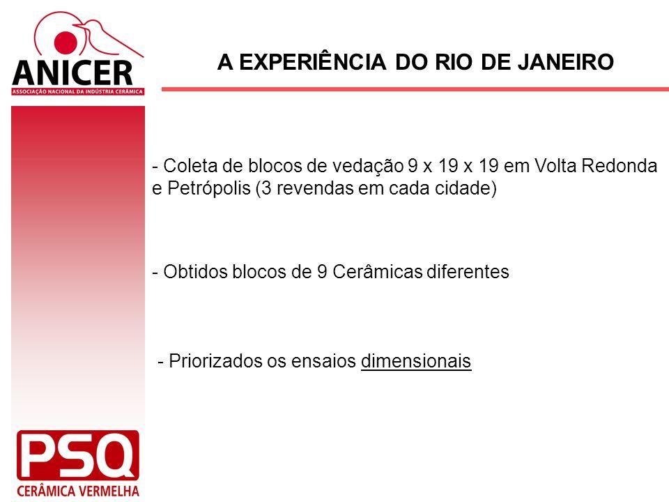 A EXPERIÊNCIA DO RIO DE JANEIRO - Coleta de blocos de vedação 9 x 19 x 19 em Volta Redonda e Petrópolis (3 revendas em cada cidade) - Obtidos blocos d