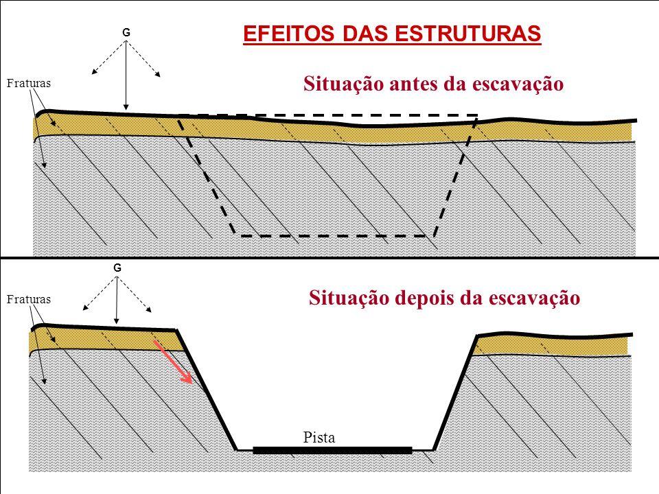 Unicamp Situação antes da escavação Situação depois da escavação Fraturas G Pista G EFEITOS DAS ESTRUTURAS