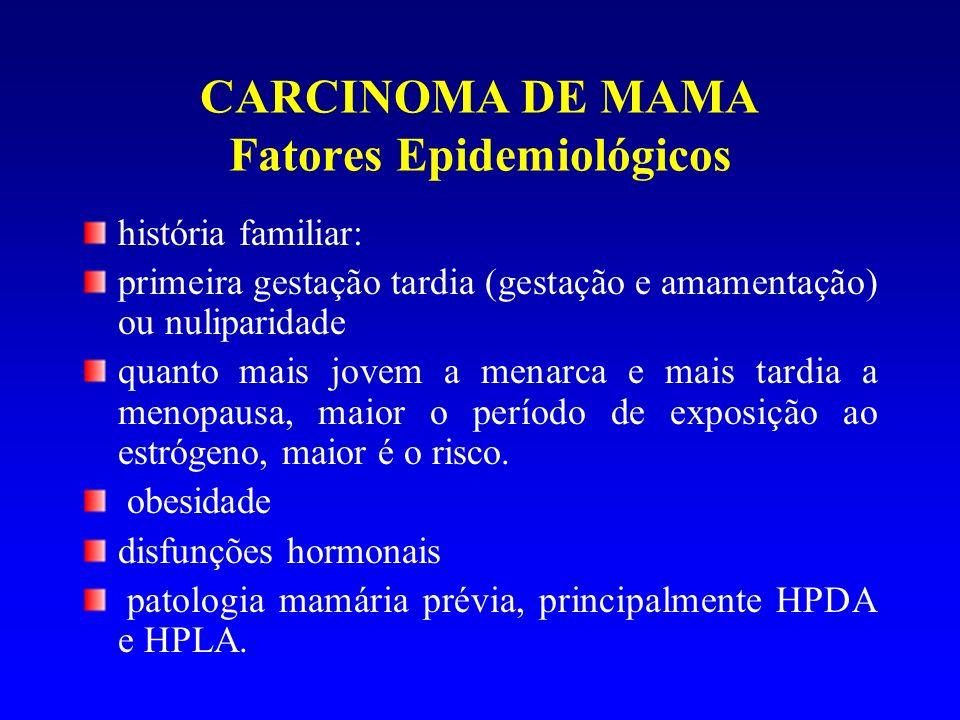 CARCINOMA DE MAMA Fatores Epidemiológicos história familiar: primeira gestação tardia (gestação e amamentação) ou nuliparidade quanto mais jovem a men