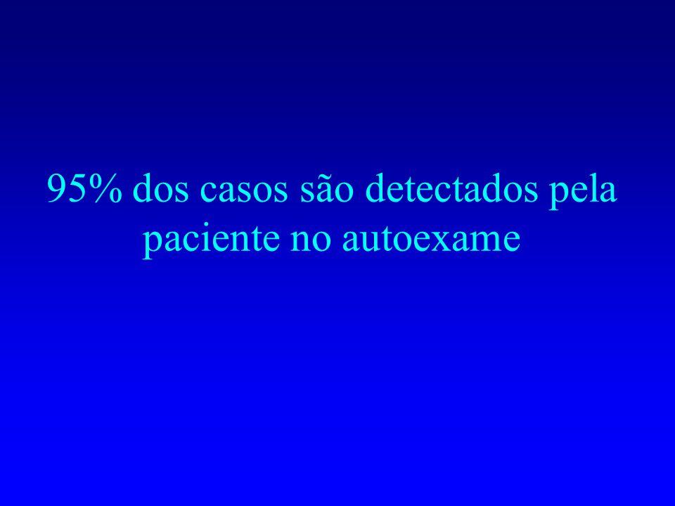 95% dos casos são detectados pela paciente no autoexame